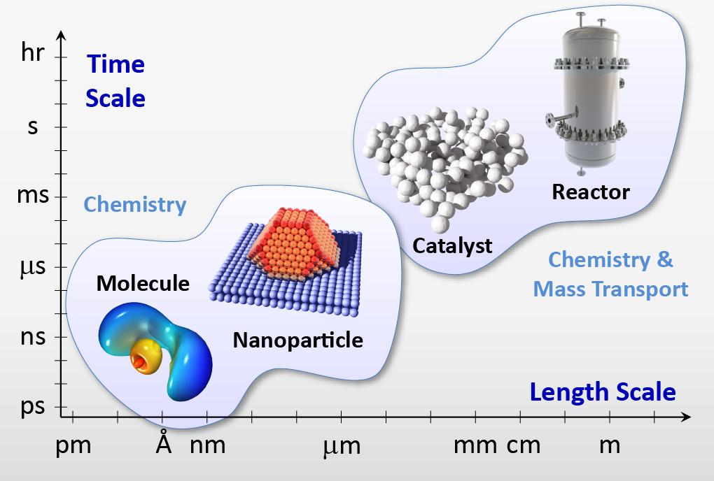 Multiscale modelling in catalysis.